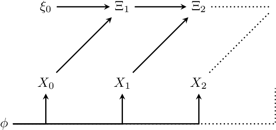 Figure 1 for Non-trivial informational closure of a Bayesian hyperparameter