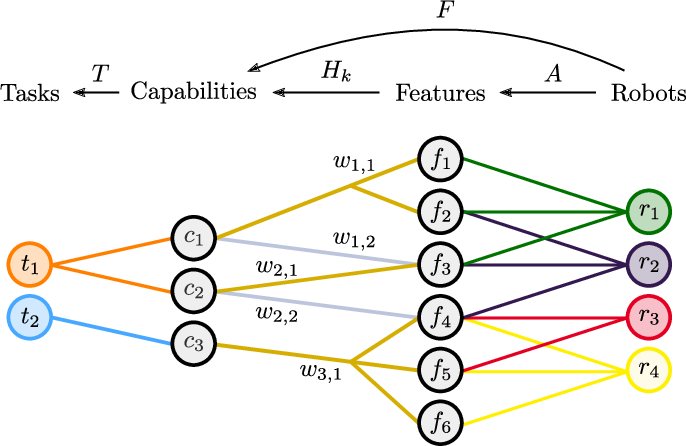 Figure 1 for A Resilient and Energy-Aware Task Allocation Framework for Heterogeneous Multi-Robot Systems