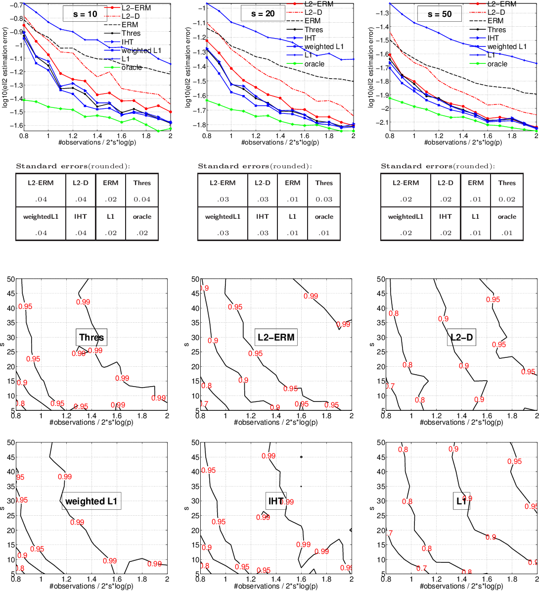 Figure 3 for Methods for Sparse and Low-Rank Recovery under Simplex Constraints