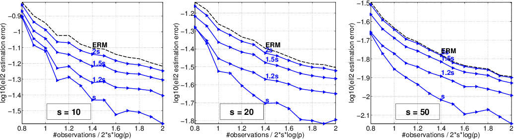 Figure 4 for Methods for Sparse and Low-Rank Recovery under Simplex Constraints