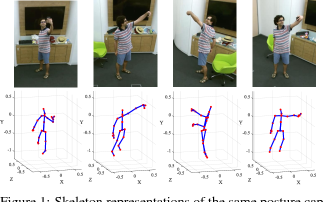 Figure 1 for View Adaptive Recurrent Neural Networks for High Performance Human Action Recognition from Skeleton Data