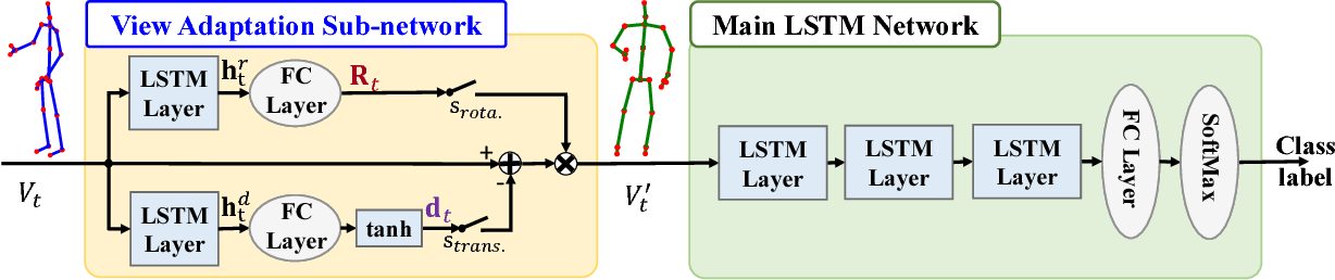 Figure 3 for View Adaptive Recurrent Neural Networks for High Performance Human Action Recognition from Skeleton Data