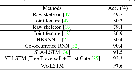 Figure 4 for View Adaptive Recurrent Neural Networks for High Performance Human Action Recognition from Skeleton Data