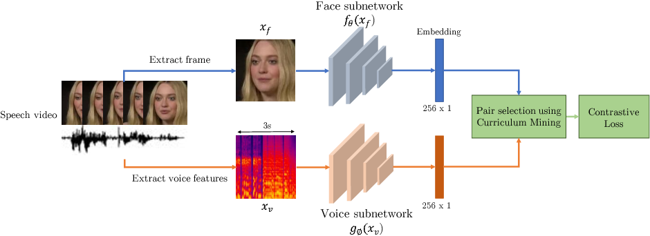 Figure 1 for Learnable PINs: Cross-Modal Embeddings for Person Identity