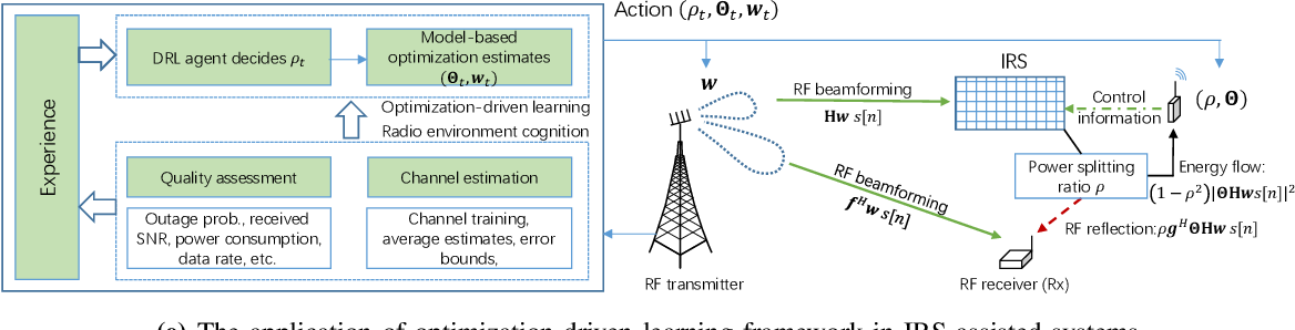 Figure 2 for Optimization-driven Machine Learning for Intelligent Reflecting Surfaces Assisted Wireless Networks