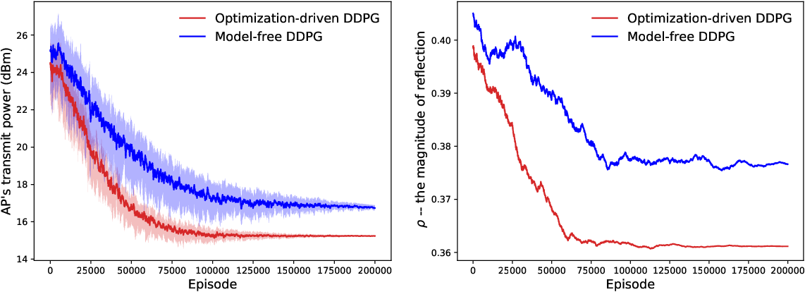 Figure 3 for Optimization-driven Machine Learning for Intelligent Reflecting Surfaces Assisted Wireless Networks