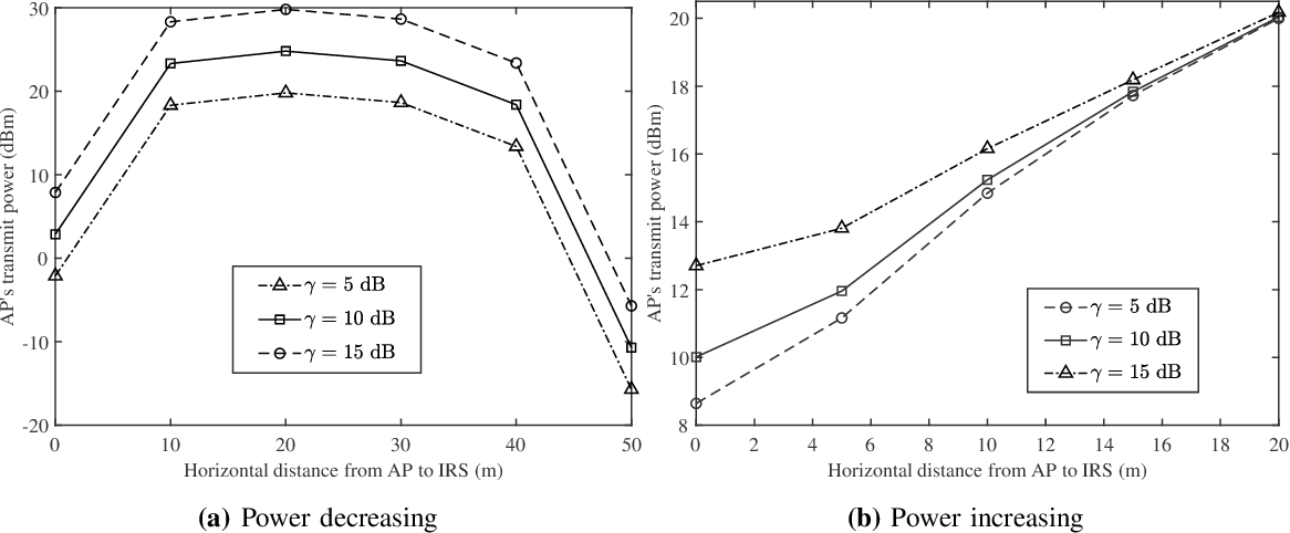 Figure 4 for Optimization-driven Machine Learning for Intelligent Reflecting Surfaces Assisted Wireless Networks