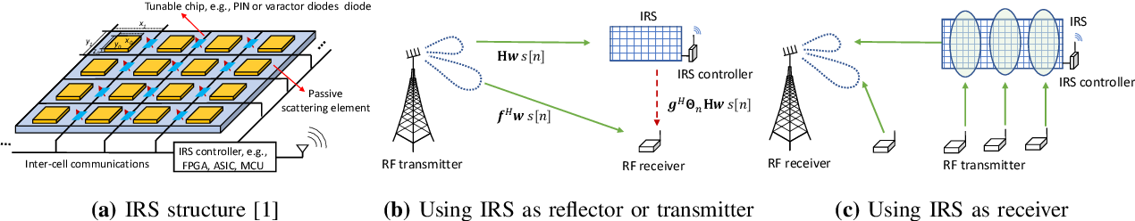 Figure 1 for Optimization-driven Machine Learning for Intelligent Reflecting Surfaces Assisted Wireless Networks
