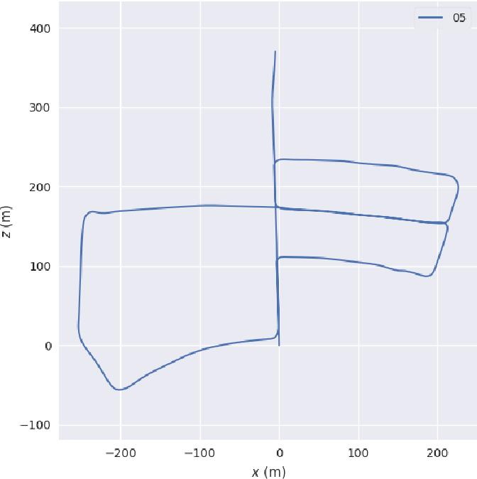PDF] Visual-LiDAR SLAM with loop closure - Semantic Scholar