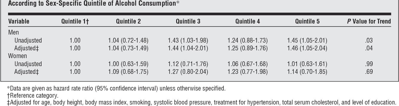 Table 3 from Alcohol and risk of atrial fibrillation or flutter: a