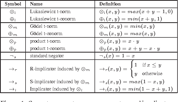 Figure 1 for On the Semantic Relationship between Probabilistic Soft Logic and Markov Logic
