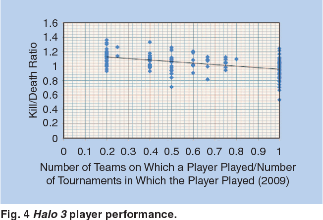 Player and Team Performance in Everquest II and Halo 3
