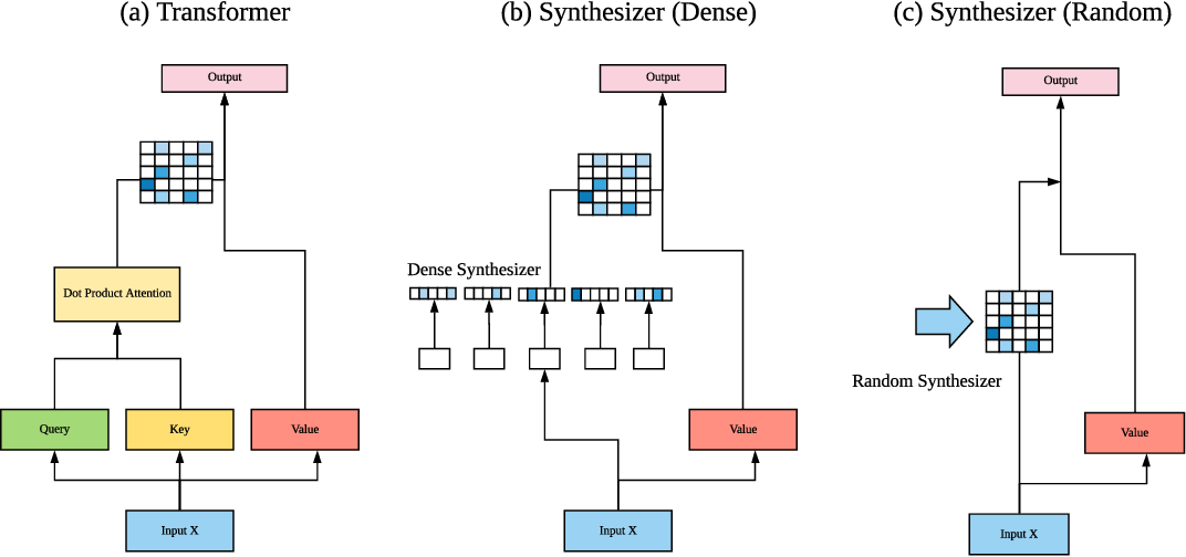 Figure 1 for Synthesizer: Rethinking Self-Attention in Transformer Models