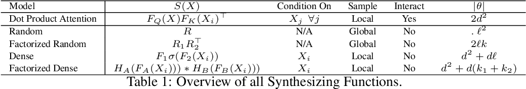 Figure 2 for Synthesizer: Rethinking Self-Attention in Transformer Models