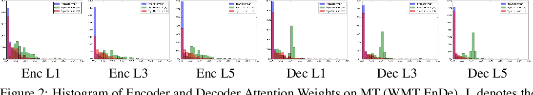Figure 4 for Synthesizer: Rethinking Self-Attention in Transformer Models