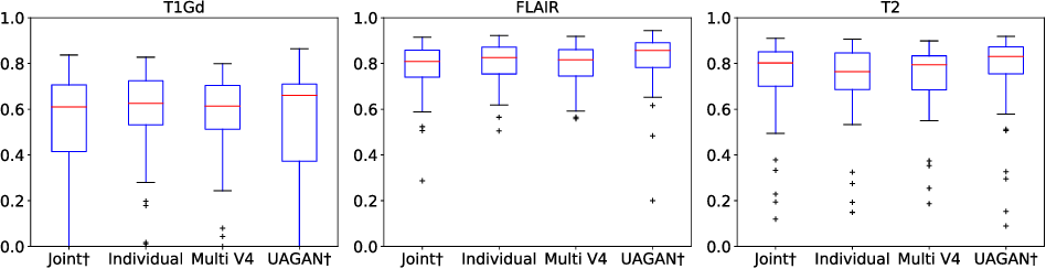 Figure 4 for Unified Attentional Generative Adversarial Network for Brain Tumor Segmentation From Multimodal Unpaired Images