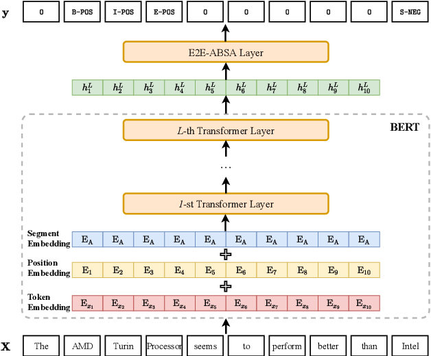 Figure 2 for Exploiting BERT for End-to-End Aspect-based Sentiment Analysis