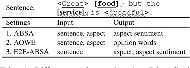 Figure 1 for Exploiting BERT for End-to-End Aspect-based Sentiment Analysis