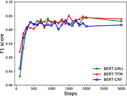 Figure 4 for Exploiting BERT for End-to-End Aspect-based Sentiment Analysis