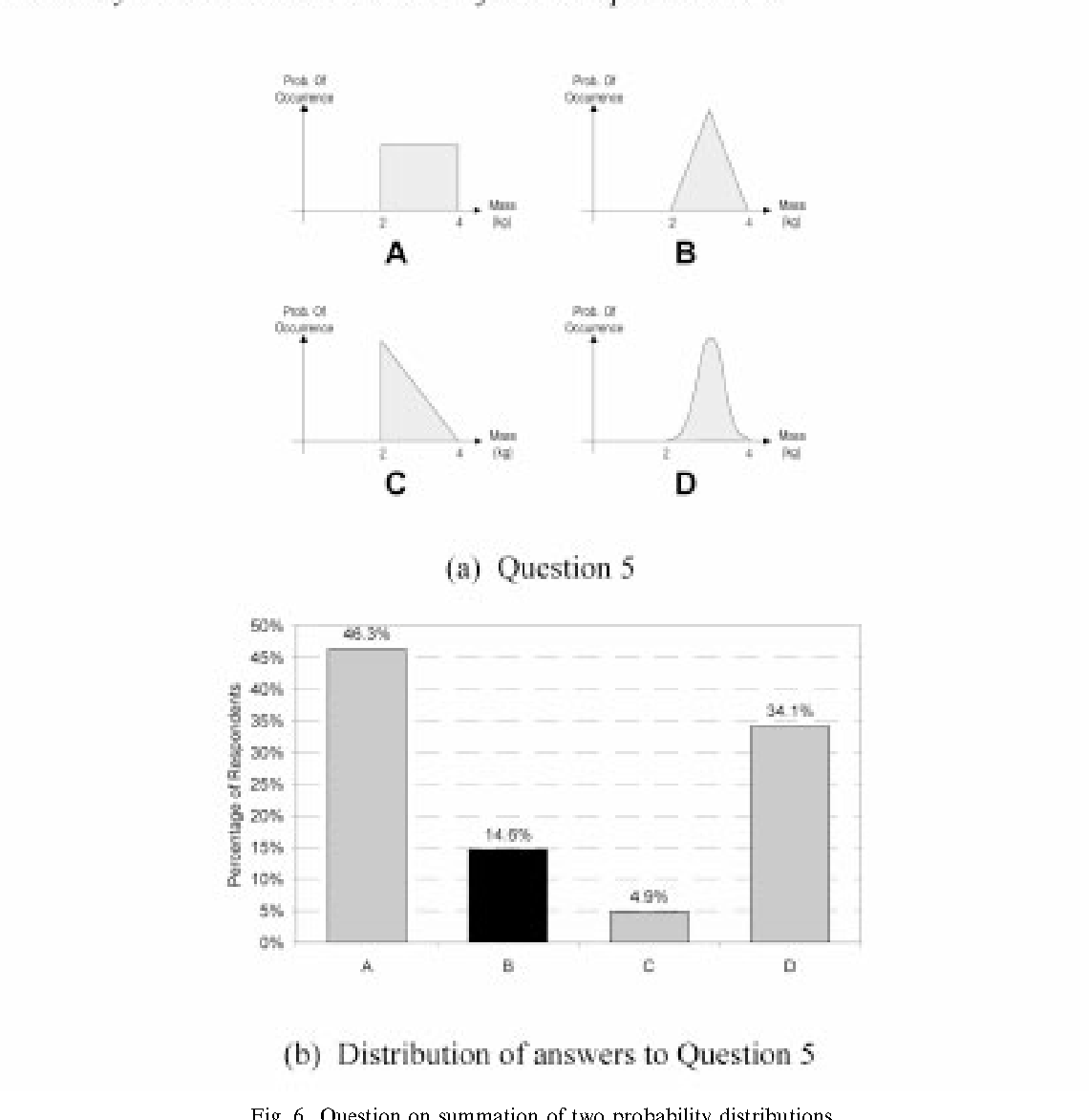 Figure 6 from An investigation into engineering graduates