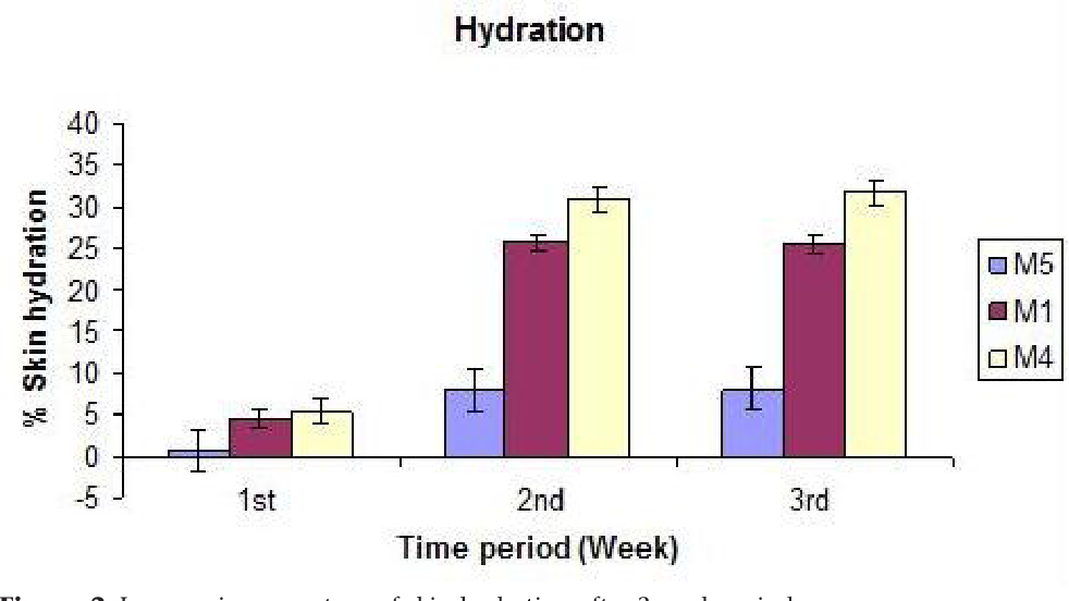 Formulation and Evaluation of Moisturizer Containing Herbal