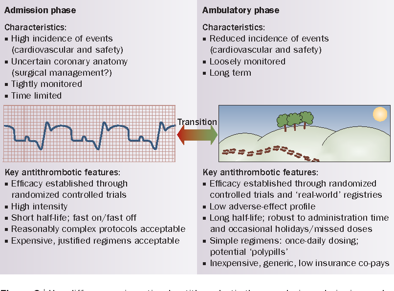 Figure 2 from Overcoming \'resistance\' to antiplatelet therapy ...