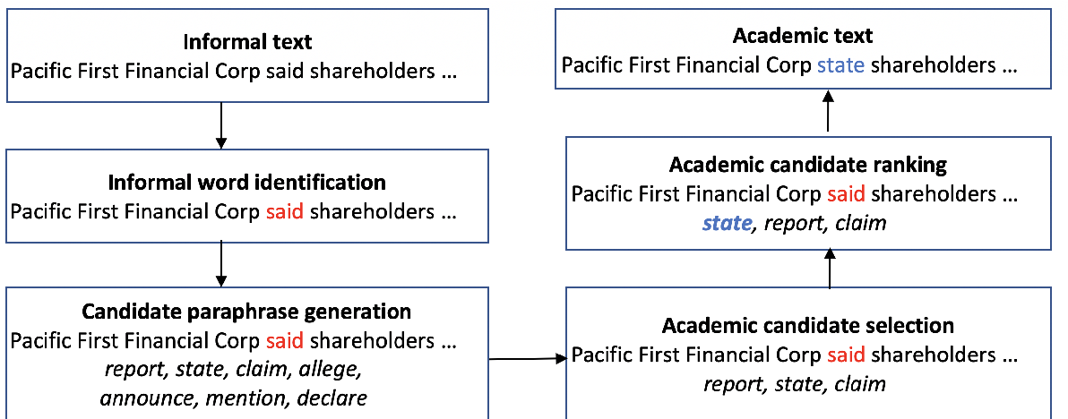Figure 4 for Automatic Compilation of Resources for Academic Writing and Evaluating with Informal Word Identification and Paraphrasing System