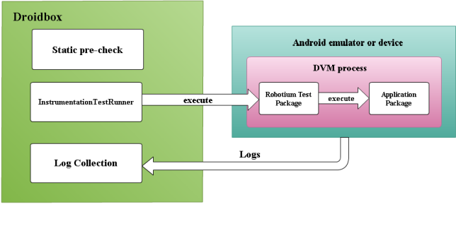 An Android Behavior-Based Malware Detection Method using Machine