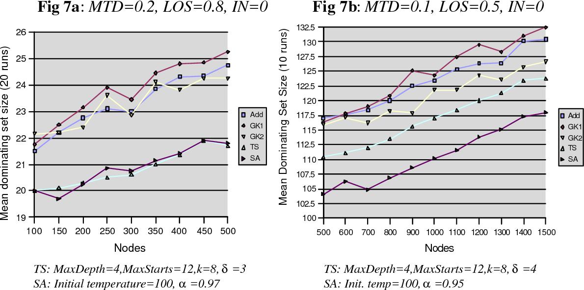 Fig 7a: MTD=0.2, LOS=0.8, IN=0 Fig 7b: MTD=0.1, LOS=0.5, IN=0