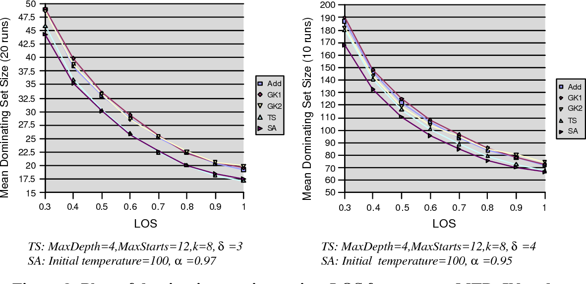 Figure 8: Plots of dominating set size against LOS for constant MTD, IN and n.