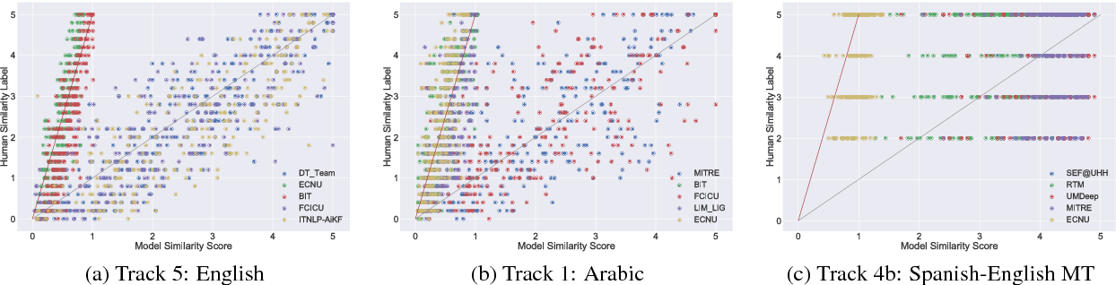 Figure 2 for SemEval-2017 Task 1: Semantic Textual Similarity - Multilingual and Cross-lingual Focused Evaluation