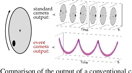 Figure 3 for Events-to-Video: Bringing Modern Computer Vision to Event Cameras