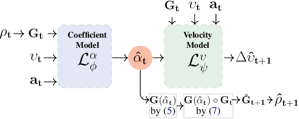 Figure 2 for GEM: Group Enhanced Model for Learning Dynamical Control Systems