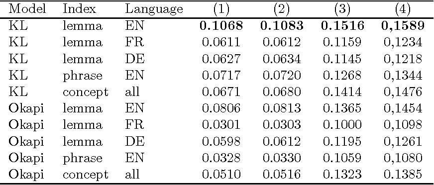 Figure 4 for Multiple Retrieval Models and Regression Models for Prior Art Search