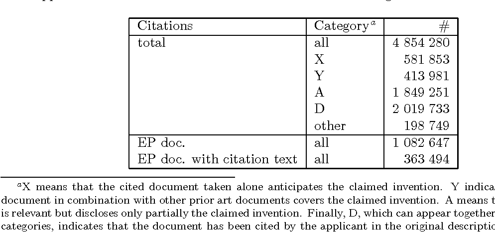 Figure 1 for Multiple Retrieval Models and Regression Models for Prior Art Search
