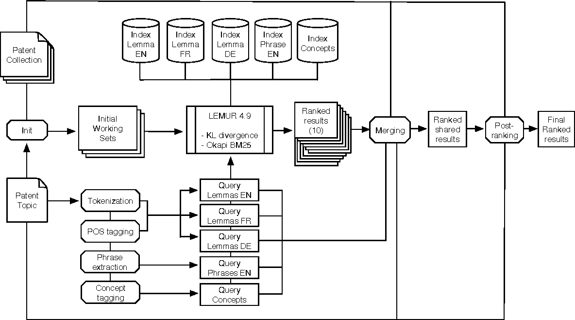 Figure 2 for Multiple Retrieval Models and Regression Models for Prior Art Search