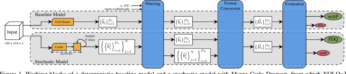 Figure 1 for Stochastic-YOLO: Efficient Probabilistic Object Detection under Dataset Shifts