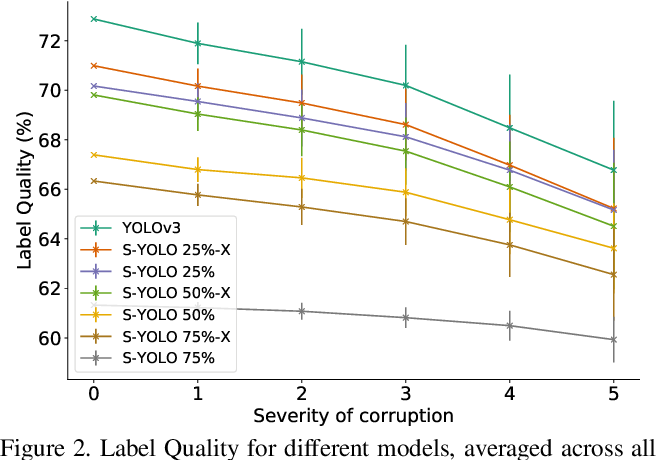 Figure 3 for Stochastic-YOLO: Efficient Probabilistic Object Detection under Dataset Shifts