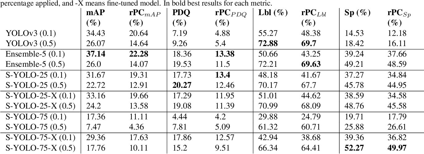 Figure 2 for Stochastic-YOLO: Efficient Probabilistic Object Detection under Dataset Shifts
