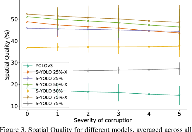 Figure 4 for Stochastic-YOLO: Efficient Probabilistic Object Detection under Dataset Shifts