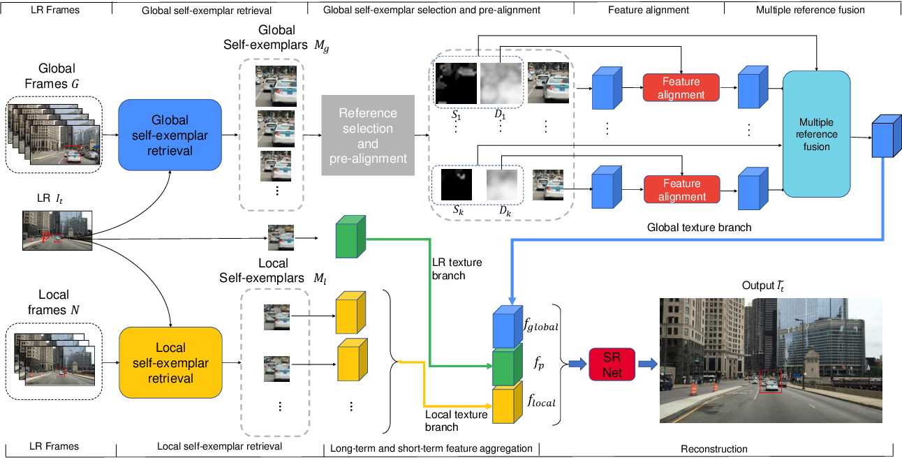 Figure 2 for Video Super-Resolution with Long-Term Self-Exemplars
