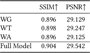 Figure 3 for Video Super-Resolution with Long-Term Self-Exemplars