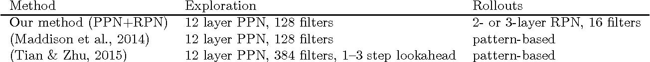 Figure 1 for Convolutional Monte Carlo Rollouts in Go