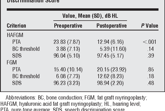 Table 4 from Advantages of hyaluronic acid fat graft myringoplasty