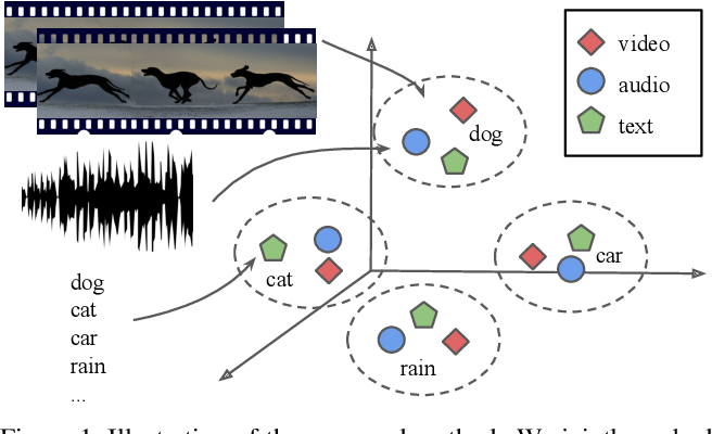 Figure 1 for Coordinated Joint Multimodal Embeddings for Generalized Audio-Visual Zeroshot Classification and Retrieval of Videos