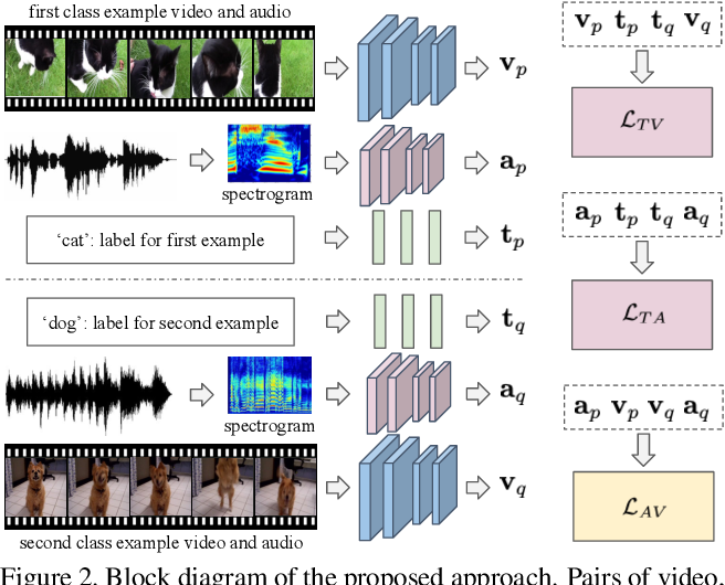 Figure 3 for Coordinated Joint Multimodal Embeddings for Generalized Audio-Visual Zeroshot Classification and Retrieval of Videos