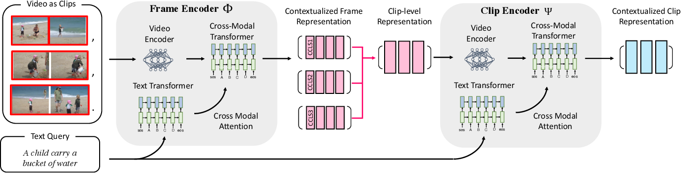 Figure 1 for A Hierarchical Multi-Modal Encoder for Moment Localization in Video Corpus