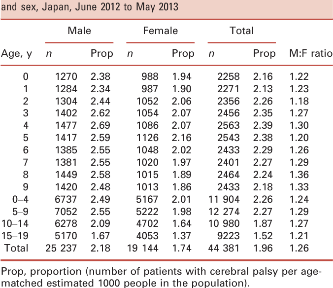 Nationwide Claims Number >> Estimation Of The Number Of Children With Cerebral Palsy Using
