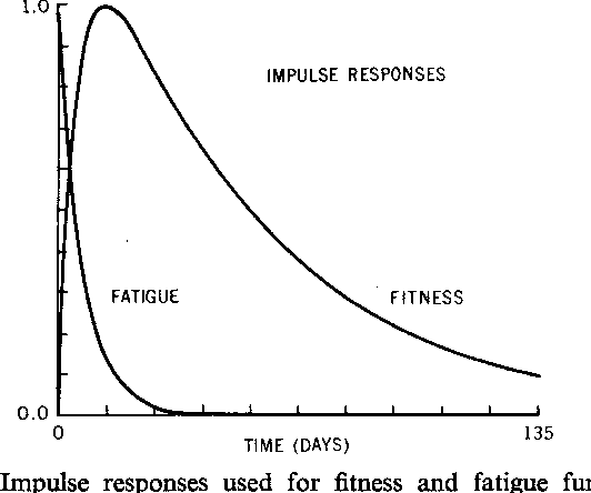 Figure 5 from A Systems Model of the Effects of Training on