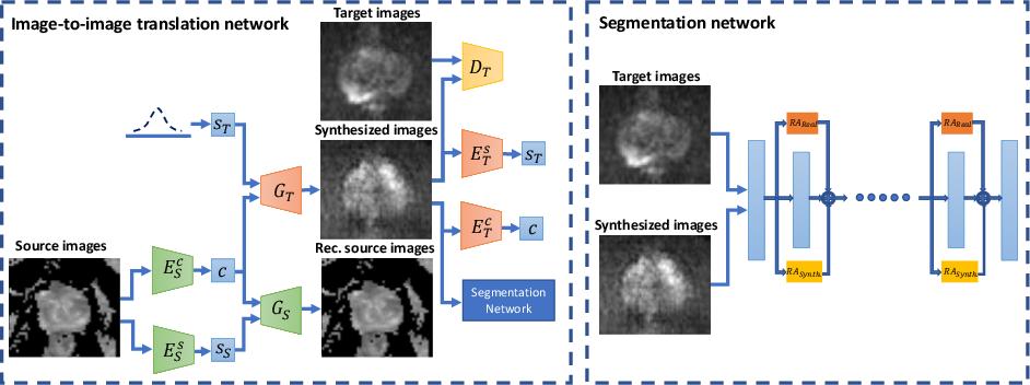 Figure 3 for Harnessing Uncertainty in Domain Adaptation for MRI Prostate Lesion Segmentation